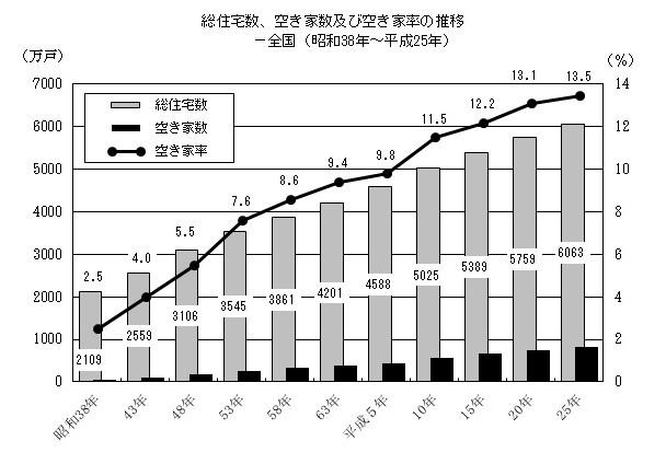 空き家のグラフ