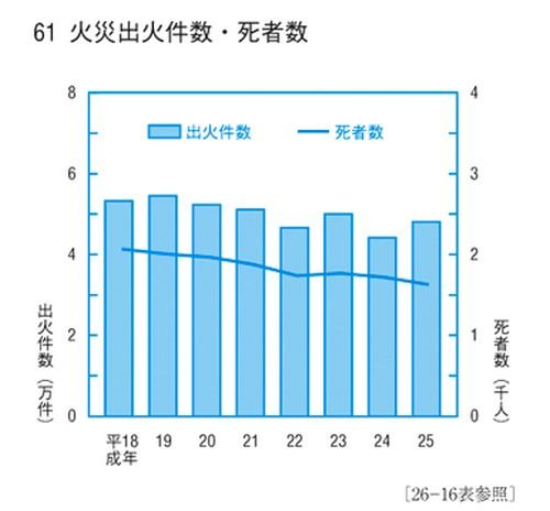 日本の火災件数